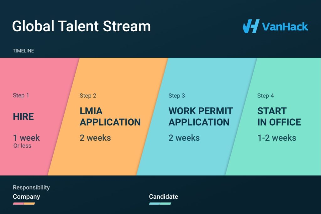 Unnamed LMIA. Hire tech talent faster from abroad
